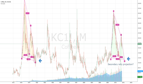 KC1!: Long term (mid 2015) Arabica Coffee (KC) price projection