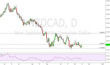 NZDCAD: NZD/CAD