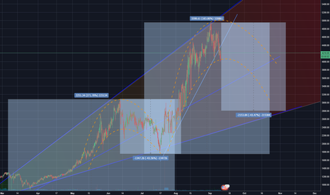 BTCUSD: BTC Bounce Projection