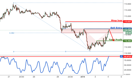 USDJPY: USDJPY forming a nice reversal signal, time to start selling