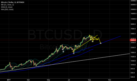 BTCUSD: Bitcoin repeating pattern made in the last correction.