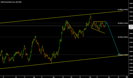 GBPCHF: GBPCHF (Video Idea)Big fall is Due