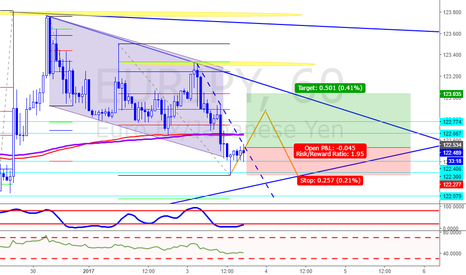 EURJPY: Going Long on EUR/JPY
