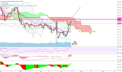 AUDJPY: Just another thought