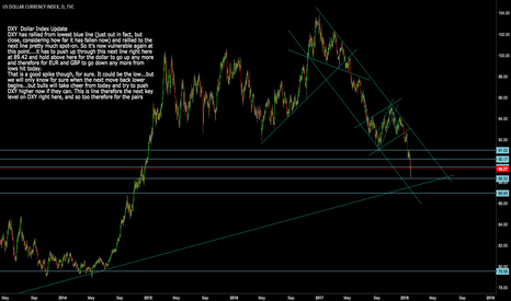 DXY: DXY Dollar Index Update Finally the Dollar hits Key Support