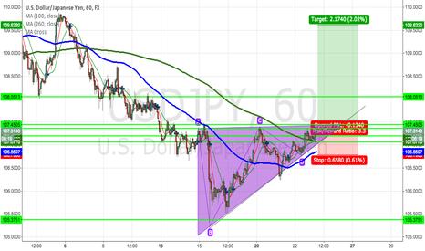 USDJPY: USDJPY Ascending Triangle Pattern - pending