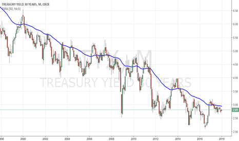 TYX: TYX: 30 Year US Treasury