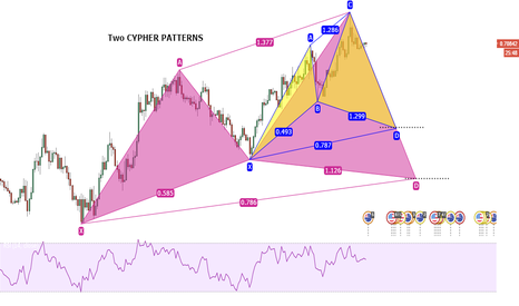 AUDUSD: Two Cypher Patterns in the Aussie