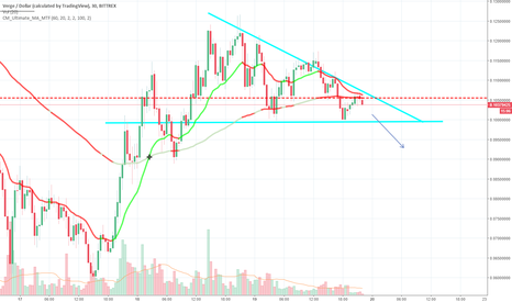 XVGUSD: Descending Triangle