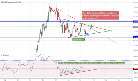 USDJPY: Playbook for USDJPY Bulls ...