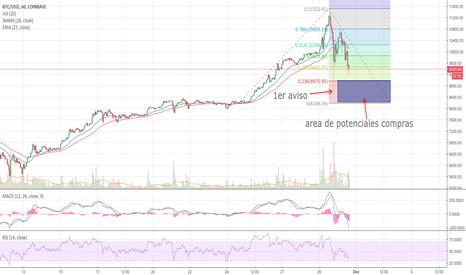 BTCUSD: Posible retroceso en el precio de Bitcoin