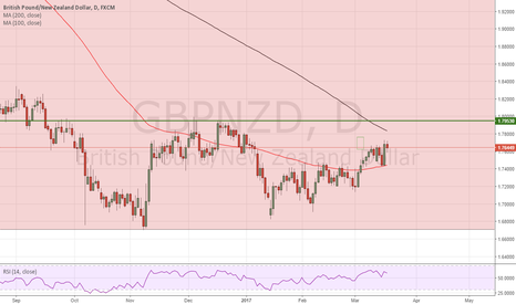 GBPNZD: Each way bet on GBP/NZD
