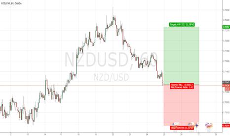 NZDUSD: NZD USD POTENTIAL REVERSAL ? MORNING STAR REVERSAL?
