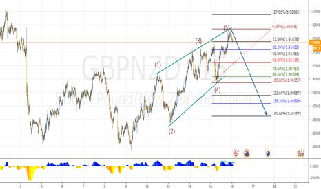 GBPNZD: Estructura diagonal contractil