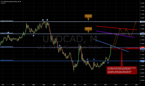 USDCAD: USDCAD Wide-View