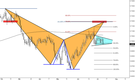 NZDCHF: (Daily) Bearish at Previous Structure Support // NZDCHF