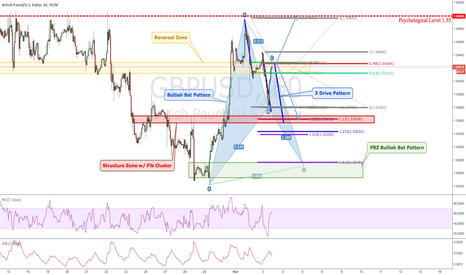 GBPUSD: GBPUSD 1 hour Idea: Structural Play with Possible Bat Pattern
