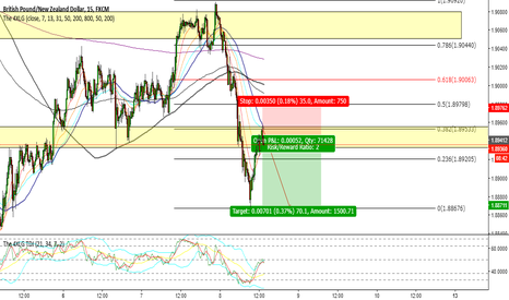 GBPNZD: GBPNZD Simple trade continuation
