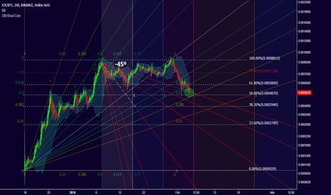 ICXBTC: $ICX - Bounce off 50% retracement