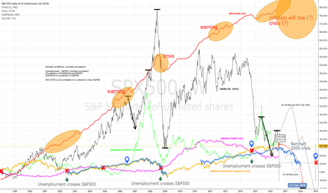 SPX500: Are we going to have a new crisis? (!) updated version 1.1