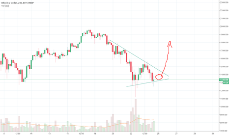 BTCUSD: BTCUSD: Again Grow Up