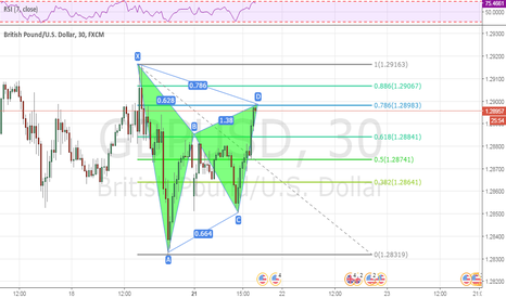 GBPUSD: GBPUSD perfect gartley pattern - sell