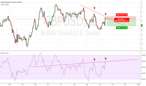GBPUSD: slight divergence on cable
