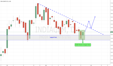INDIACEM: India Cements: Bullish Harami at Support Zone