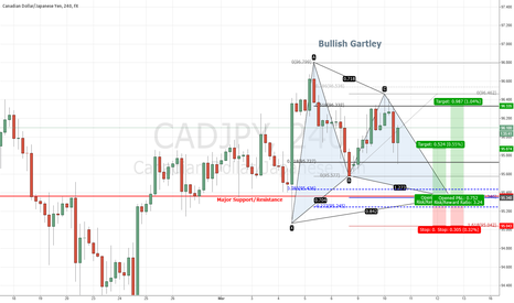 CADJPY: CADJPY Bullish Gartley Pattern