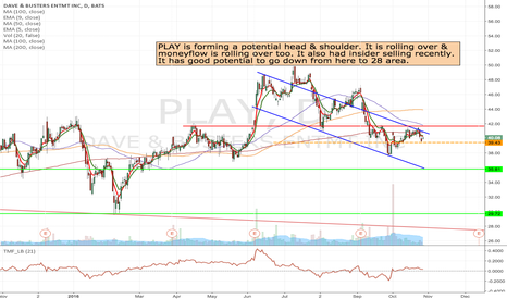 PLAY: PLAY - Short at the break of 39.43 to as low as 28