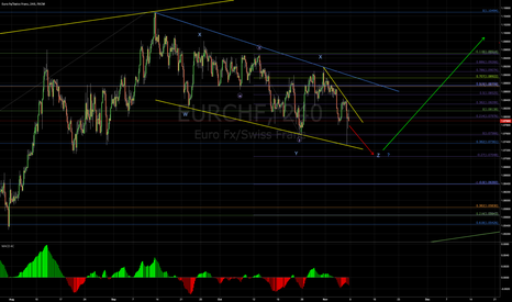 EURCHF: More upside.