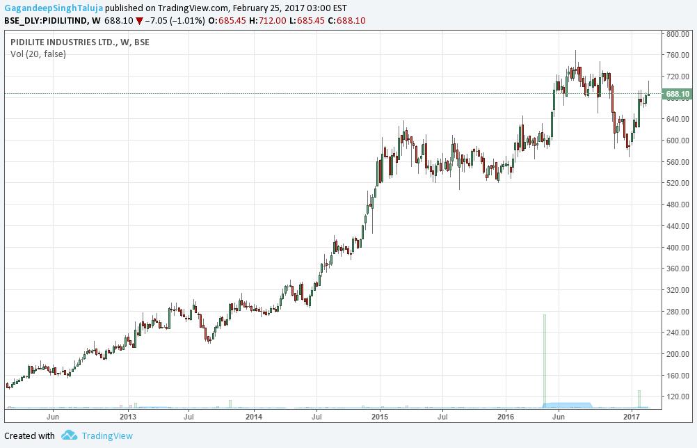 Pidilite Industries For Bse Pidilitind By Gagandeepsinghtaluja Tradingview India