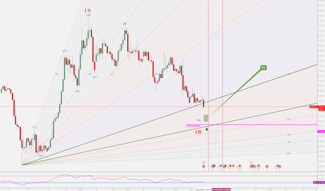 GBPJPY: GBPJPY Possible Time and Price Reversal Zone