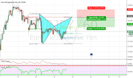 EURJPY: EUR/JPY BAT ON THE 1HR