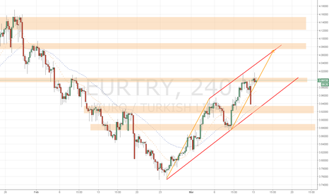 EURTRY: EURTRY Long ABCD pattern 4H