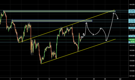 GBPJPY: Your opinions
