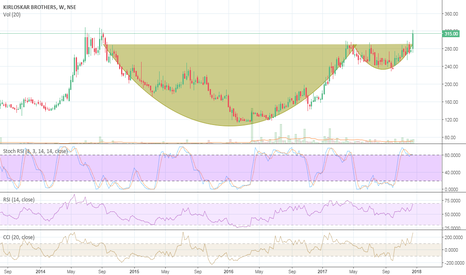KIRLOSBROS: Perfect Breakout - Cup & Handle
