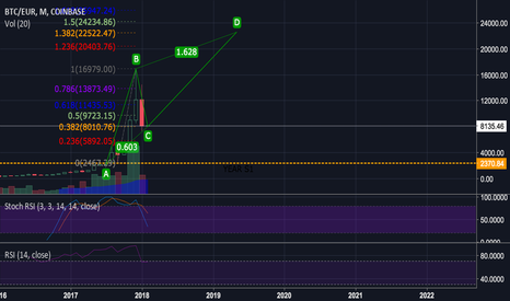 BTCEUR: Possible ABCD on the month Bitcoin target €22252 - LONG