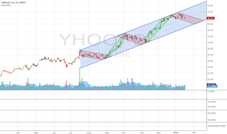 YHOO: YHOO Enters Consolidation Period