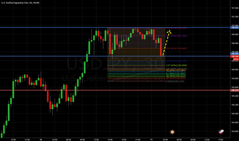 USDJPY: Small one
