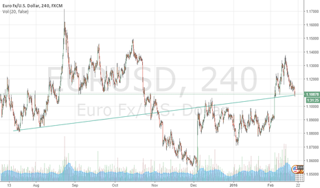 EURUSD: EUR/USD Ready to bounce off support