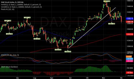 DAX: DAX   -   Anche ciclo breve negativo.