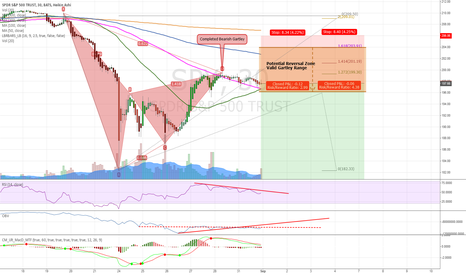 SPY: S&P / SPY Analysis. Shorting opportunities