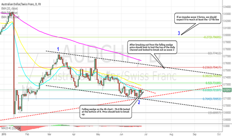 AUDCHF: AUDCHF: Breakout of 4h wedge to test top of channel