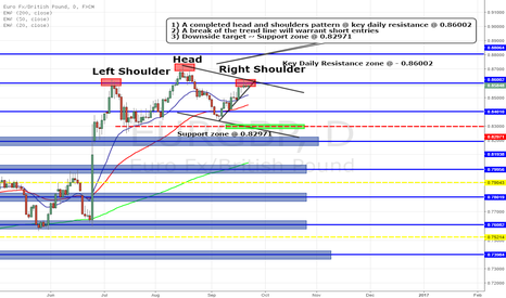 EURGBP: EURGBP HEAD AND SHOULDERS PATTERN