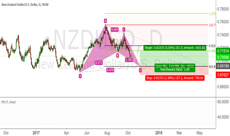 NZDUSD: NZDUSD Bat Pattern long