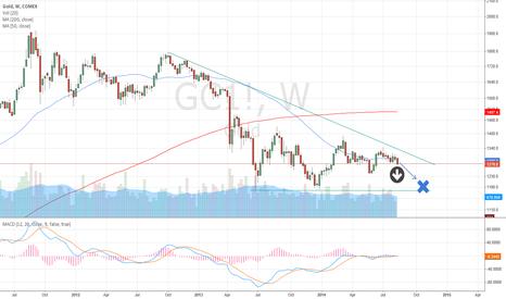 GC1!: Gold ... $1200 price target