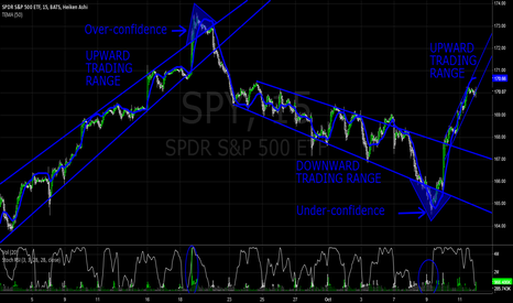 SPY: Over/under-confidence Marked Last Major Pivot Points