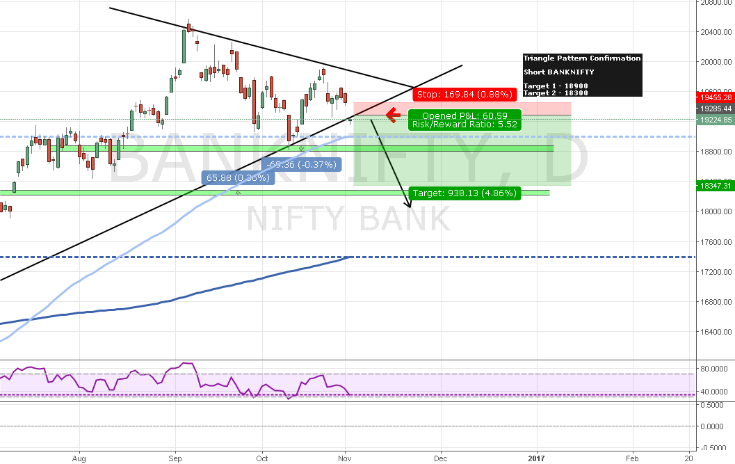BANKNIFTY Triangle Pattern Confirmation (Small Risk High Reward)