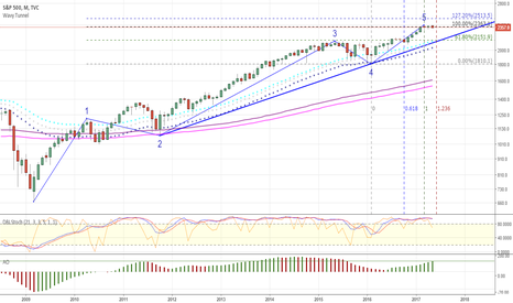 SPX: S&P 500 nearly end